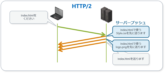 http2-server-push.png