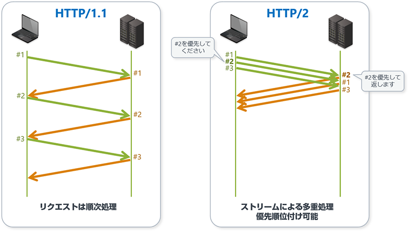 http2-stream-transport.png