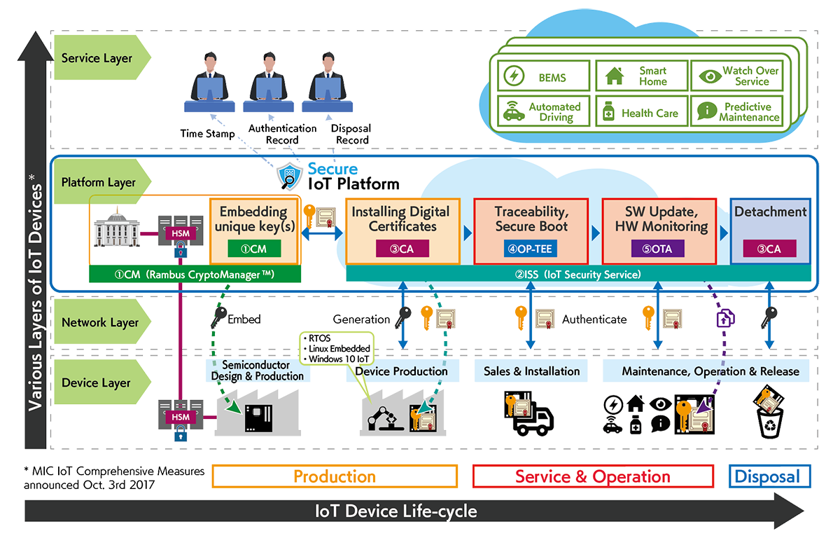 Integrated Management Infrastructure for IoT devices