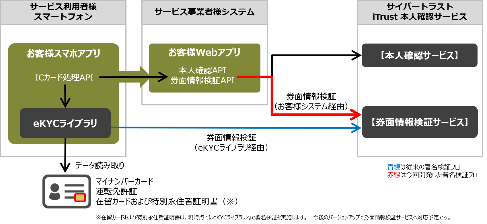 者 クライアント ソフト 利用