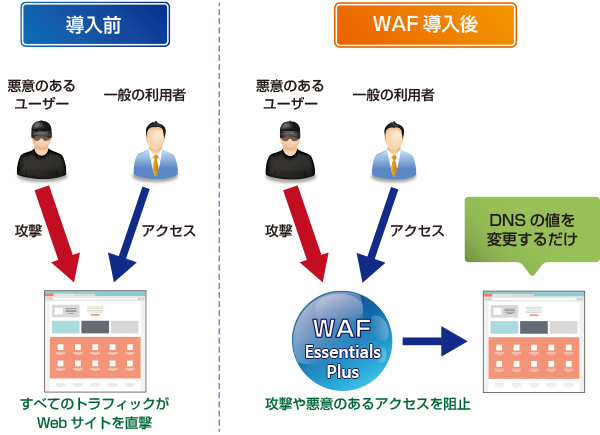 waf-before-after.png