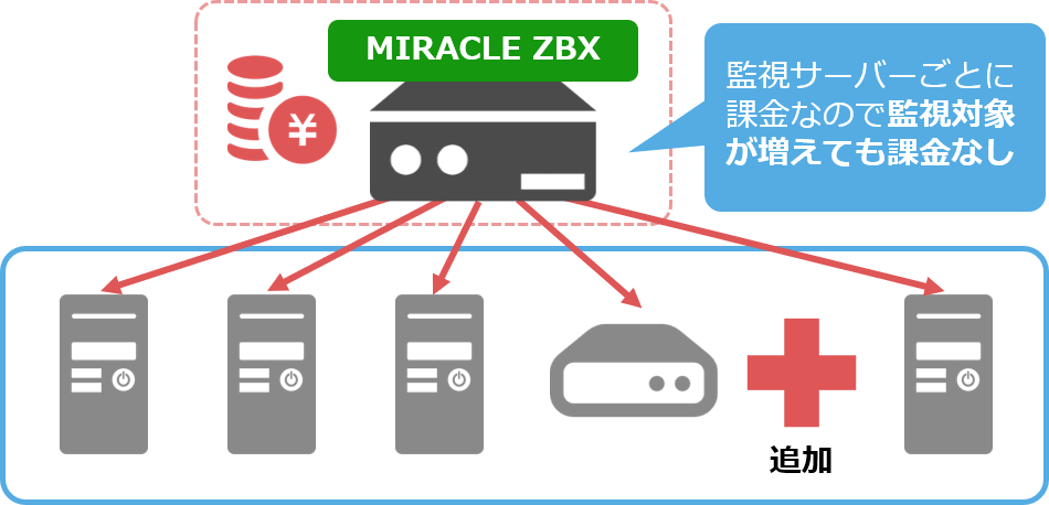MIRACLE ZBX の場合の価格体系