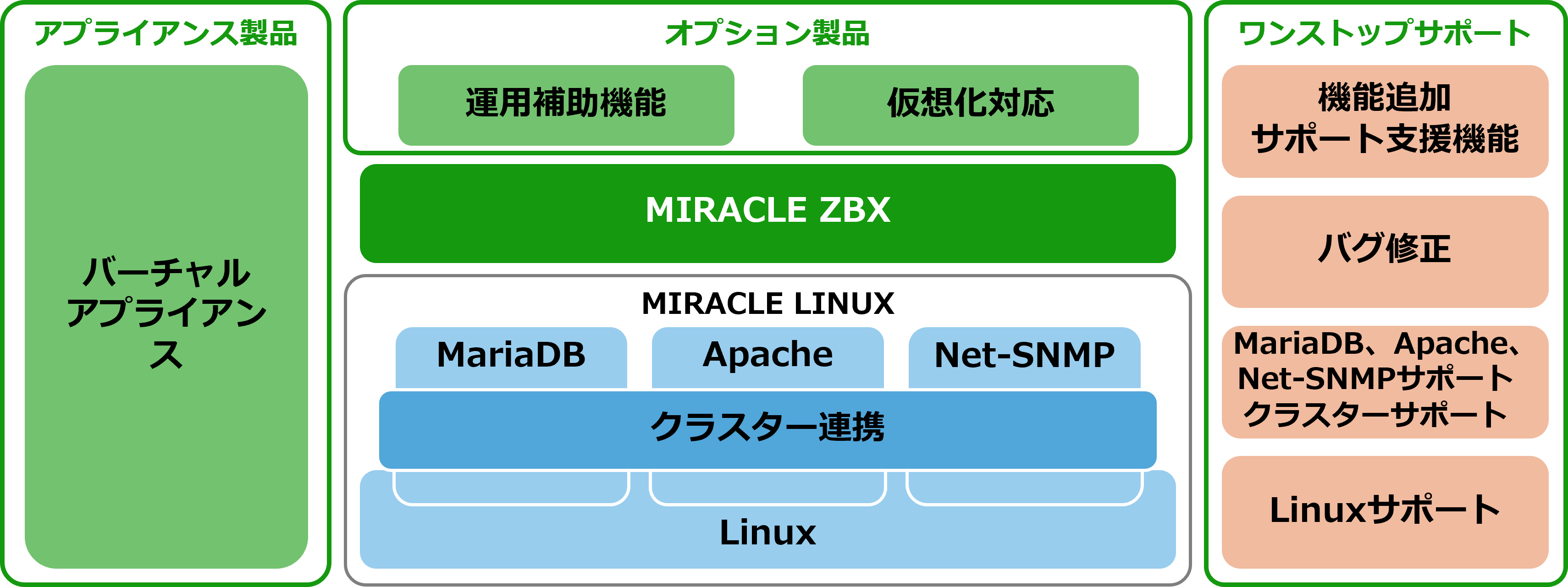 MIRACLE ZBX シリーズの構成図